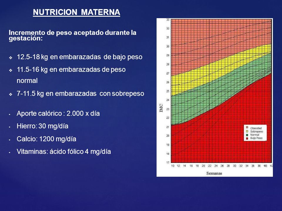 Incremento de peso aceptado durante la gestación: 12.5-18 kg en embarazadas de bajo peso 11.5-16 kg en embarazadas de peso normal 7-11.5 kg en embarazadas con sobrepeso Aporte calórico : 2.000 x día Hierro: 30 mg/día Calcio: 1200 mg/día Vitaminas: ácido fólico 4 mg/día NUTRICION MATERNA