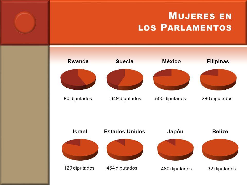 M UJERES EN LOS P ARLAMENTOS 80 diputados349 diputados 32 diputados 500 diputados280 diputados 120 diputados434 diputados 480 diputados
