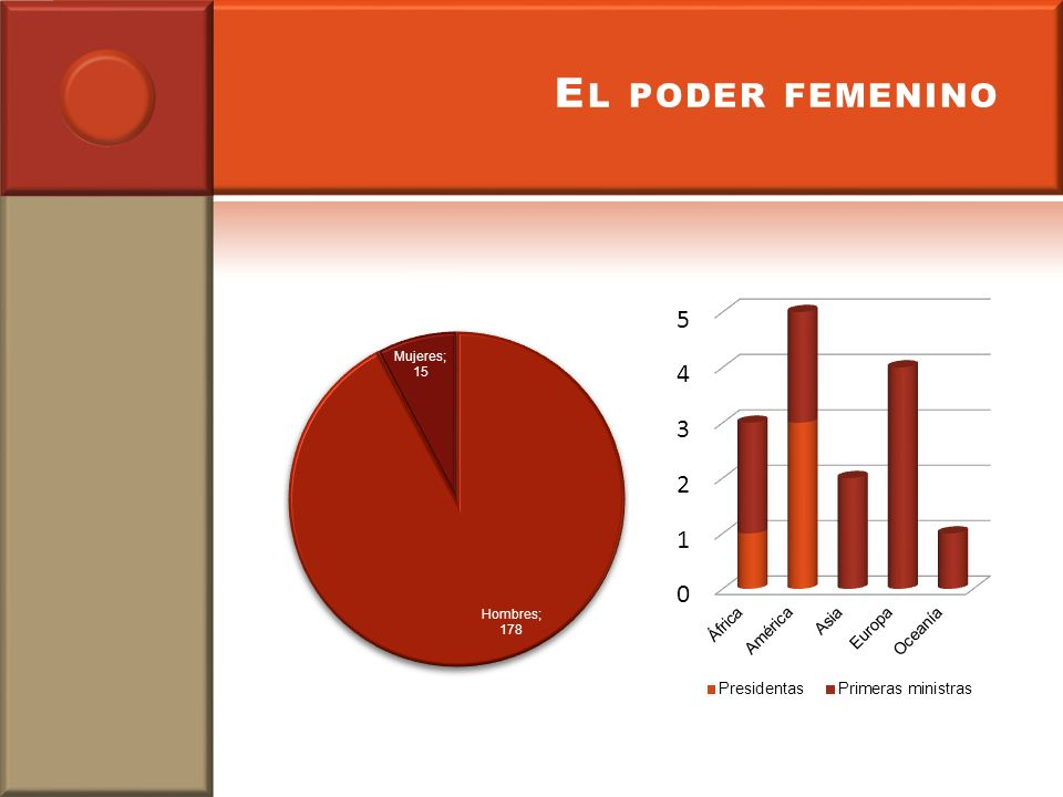 E L PODER FEMENINO