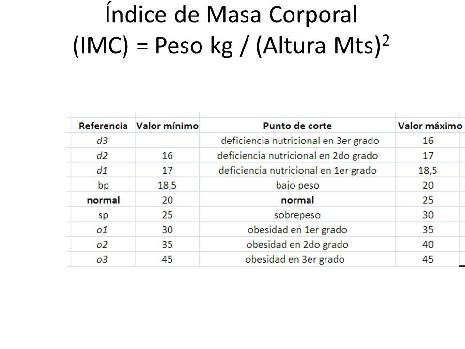 Índice de Masa Corporal (IMC) = Peso kg / (Altura Mts) 2