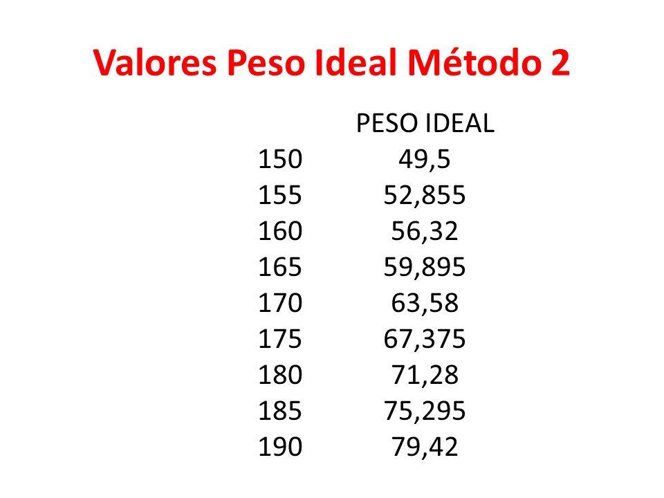 Peso Ideal ± 10 % (Continuación) Método Hamwi: Hombre = 47.7 Kg + 2.72((altura cms-150)/2.5) Mujer = 45.5 kg + 2.27((altura cms – 150)/2.5)
