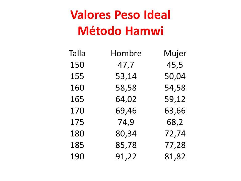 Valores Peso Ideal Método Hamwi TallaHombreMujer 15047,745,5 15553,1450,04 16058,5854,58 16564,0259,12 17069,4663,66 17574,968,2 18080,3472,74 18585,7877,28 19091,2281,82