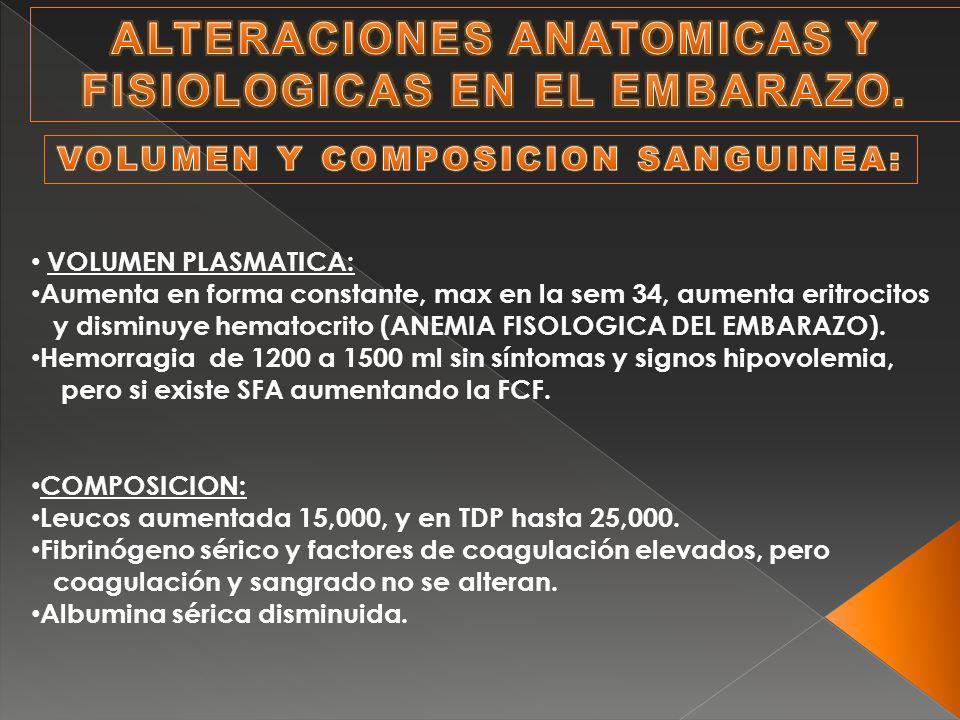 VOLUMEN PLASMATICA: Aumenta en forma constante, max en la sem 34, aumenta eritrocitos y disminuye hematocrito (ANEMIA FISOLOGICA DEL EMBARAZO). Hemorr