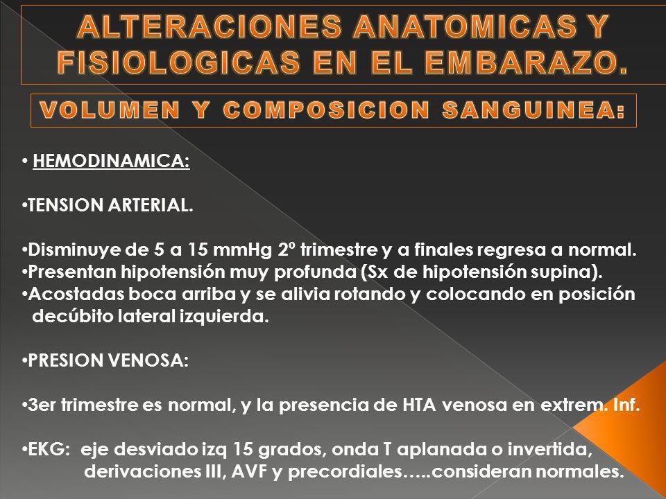 HEMODINAMICA: TENSION ARTERIAL. Disminuye de 5 a 15 mmHg 2º trimestre y a finales regresa a normal. Presentan hipotensión muy profunda (Sx de hipotens