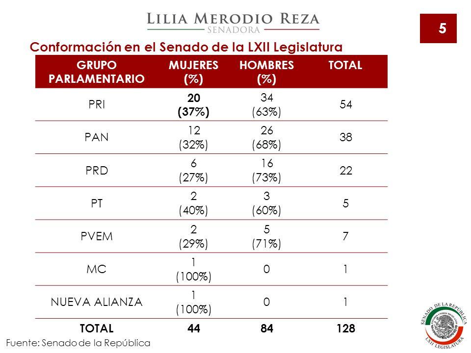6 Fuente: Esfera Política, Legisladoras en el Senado: Evaluando las cuotas de género, 2012.