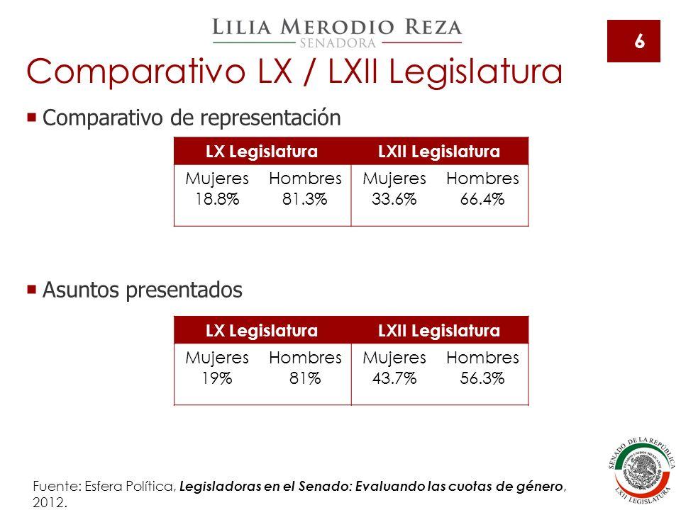7 Fuente: PNUD, Mujeres.Participación política en México 2012.