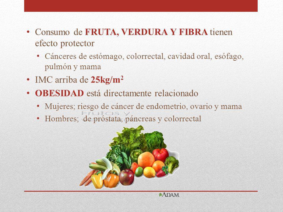 Consumo de FRUTA, VERDURA Y FIBRA tienen efecto protector Cánceres de estómago, colorrectal, cavidad oral, esófago, pulmón y mama IMC arriba de 25kg/m