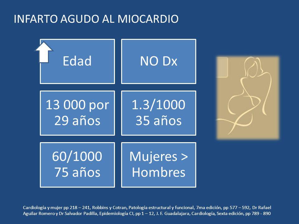 EdadNO Dx 13 000 por 29 años 1.3/1000 35 años 60/1000 75 años Mujeres > Hombres INFARTO AGUDO AL MIOCARDIO Cardiología y mujer pp 218 – 241, Robbins y
