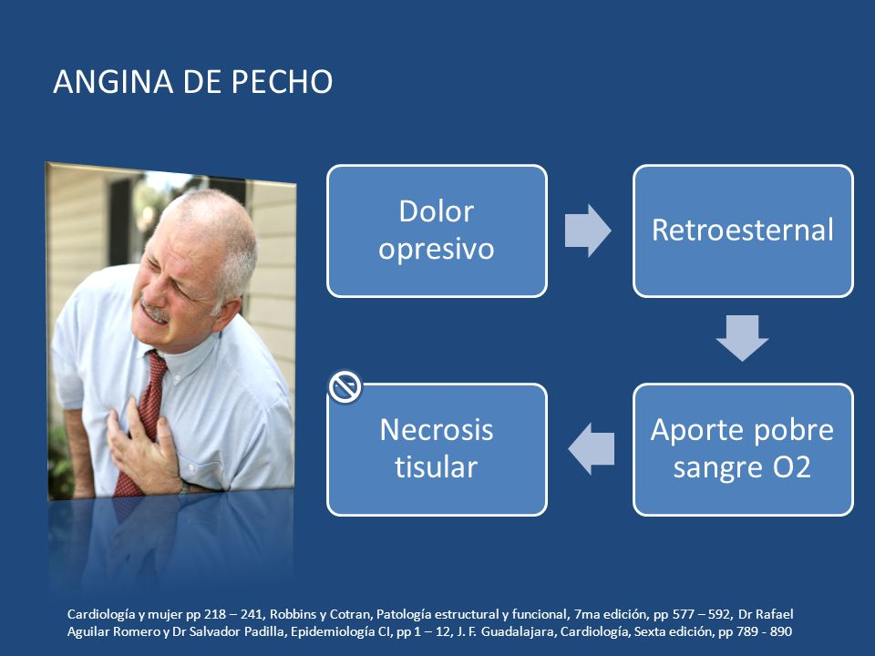 ANGINA DE PECHO Dolor opresivo Retroesternal Aporte pobre sangre O2 Necrosis tisular Cardiología y mujer pp 218 – 241, Robbins y Cotran, Patología est
