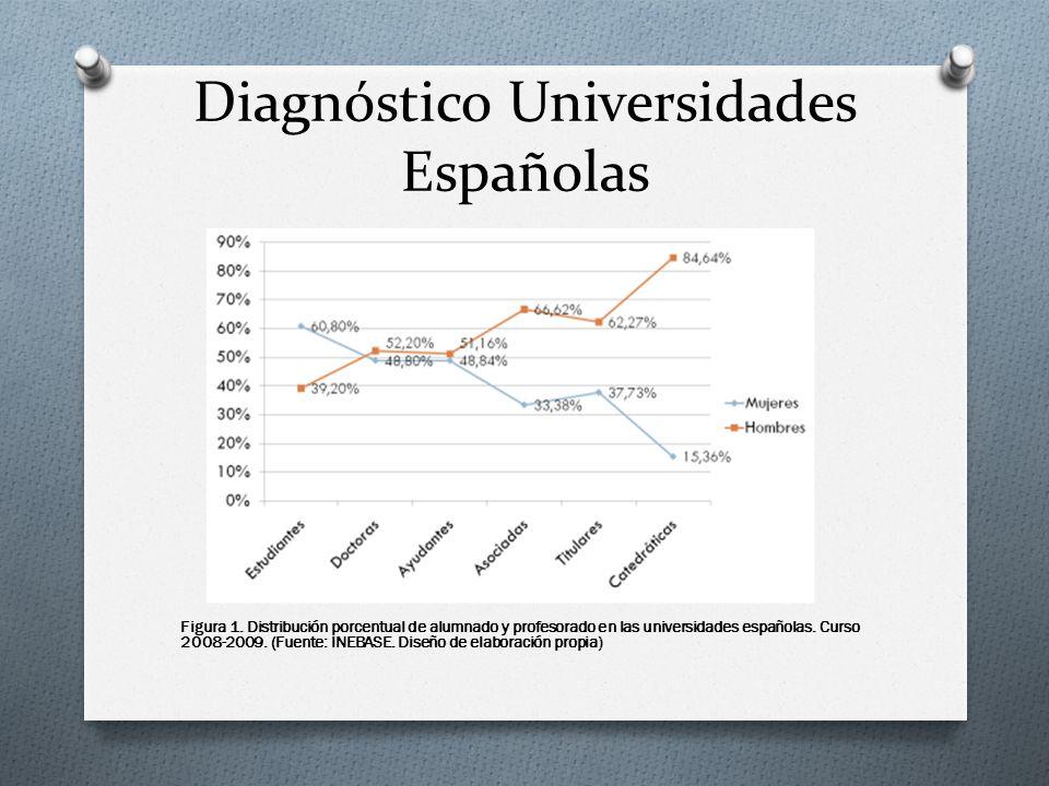 Diagnóstico Universidades Españolas Figura 1. Distribución porcentual de alumnado y profesorado en las universidades españolas. Curso 2008-2009. (Fuen