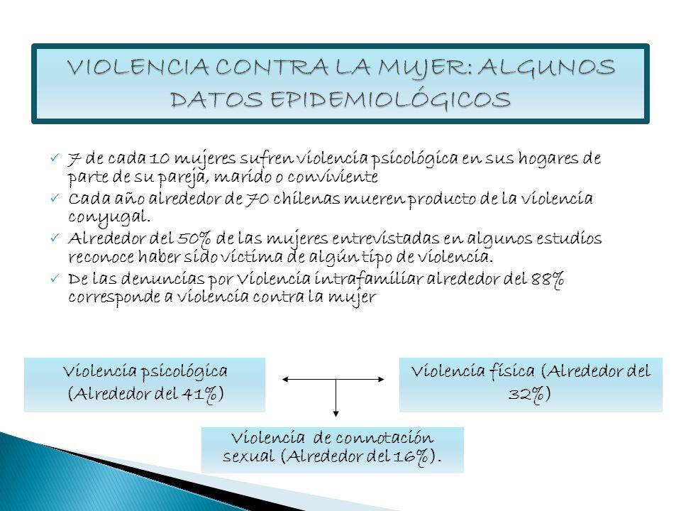 7 de cada 10 mujeres sufren violencia psicológica en sus hogares de parte de su pareja, marido o conviviente Cada año alrededor de 70 chilenas mueren