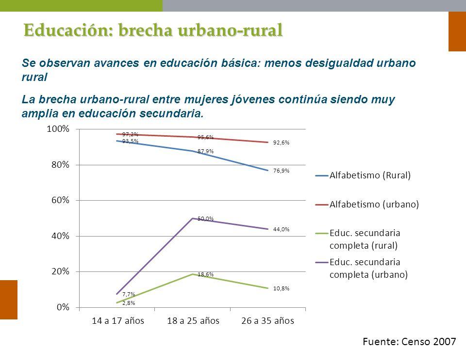 Educación: brecha urbano-rural Se observan avances en educación básica: menos desigualdad urbano rural La brecha urbano-rural entre mujeres jóvenes co