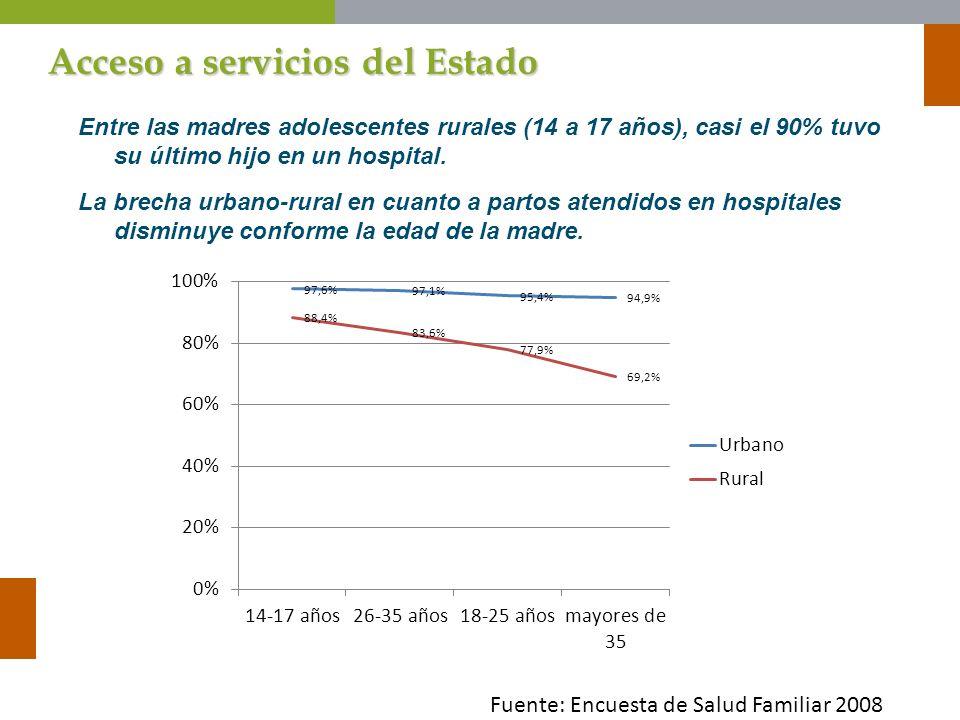 Acceso a servicios del Estado Entre las madres adolescentes rurales (14 a 17 años), casi el 90% tuvo su último hijo en un hospital. La brecha urbano-r
