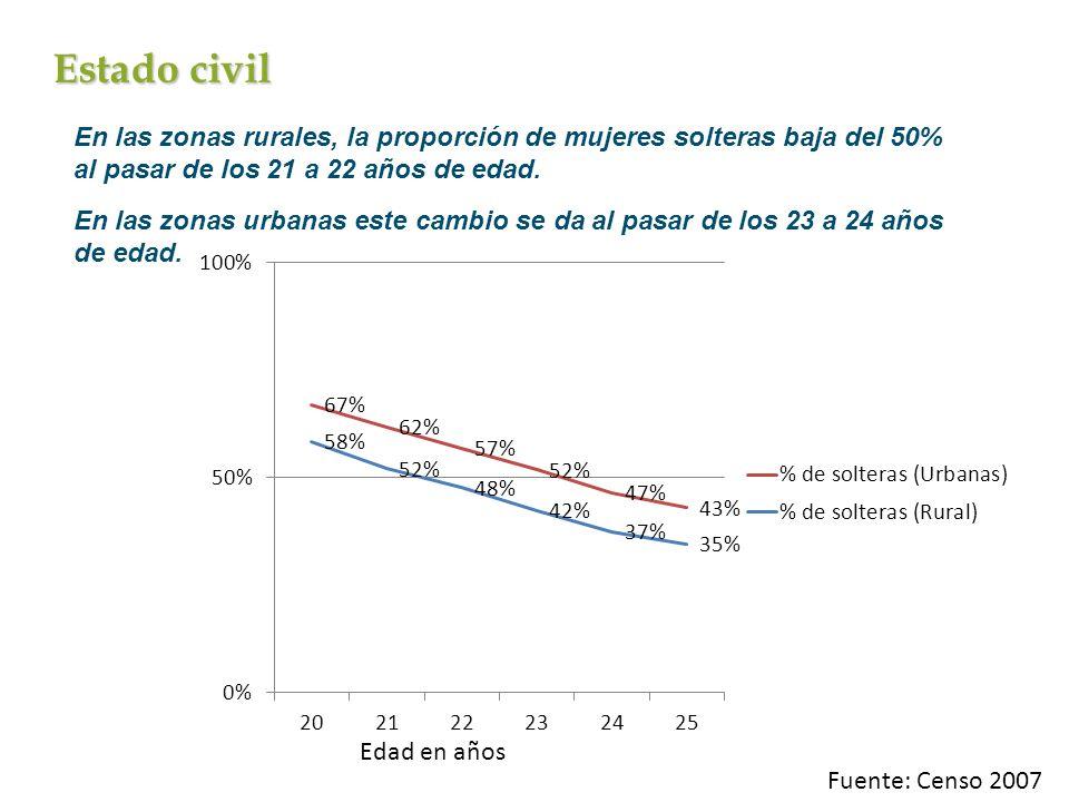 Estado civil En las zonas rurales, la proporción de mujeres solteras baja del 50% al pasar de los 21 a 22 años de edad. En las zonas urbanas este camb