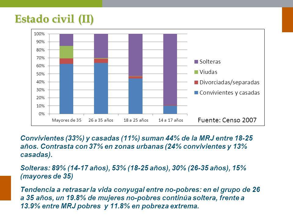 Estado civil (II) Convivientes (33%) y casadas (11%) suman 44% de la MRJ entre 18-25 años. Contrasta con 37% en zonas urbanas (24% convivientes y 13%