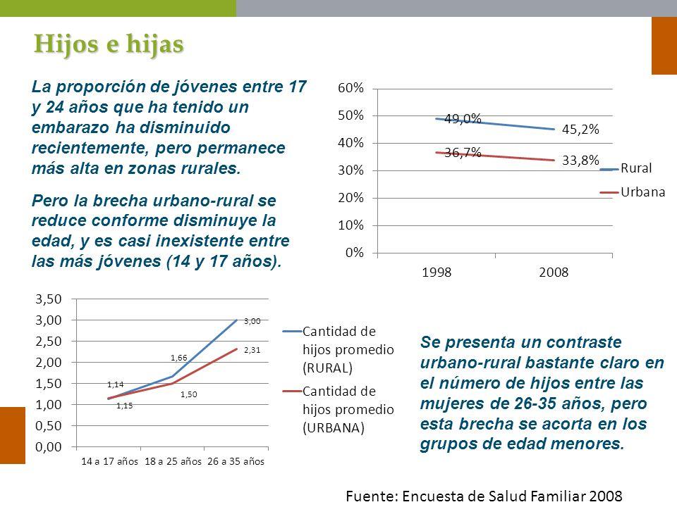 Hijos e hijas La proporción de jóvenes entre 17 y 24 años que ha tenido un embarazo ha disminuido recientemente, pero permanece más alta en zonas rura