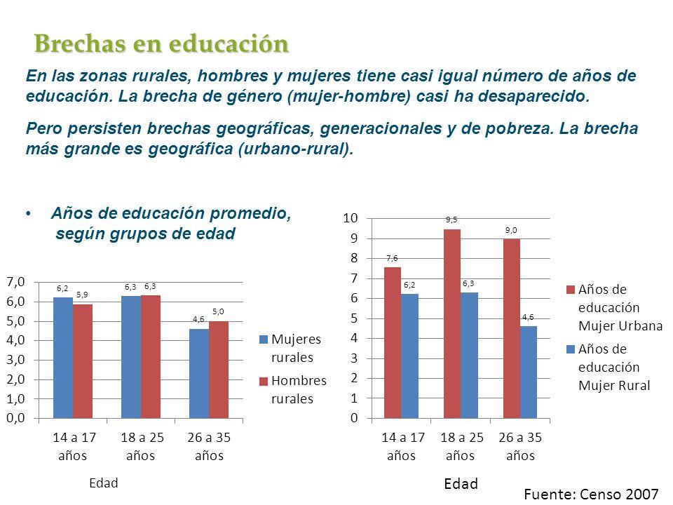Brechas en educación En las zonas rurales, hombres y mujeres tiene casi igual número de años de educación. La brecha de género (mujer-hombre) casi ha