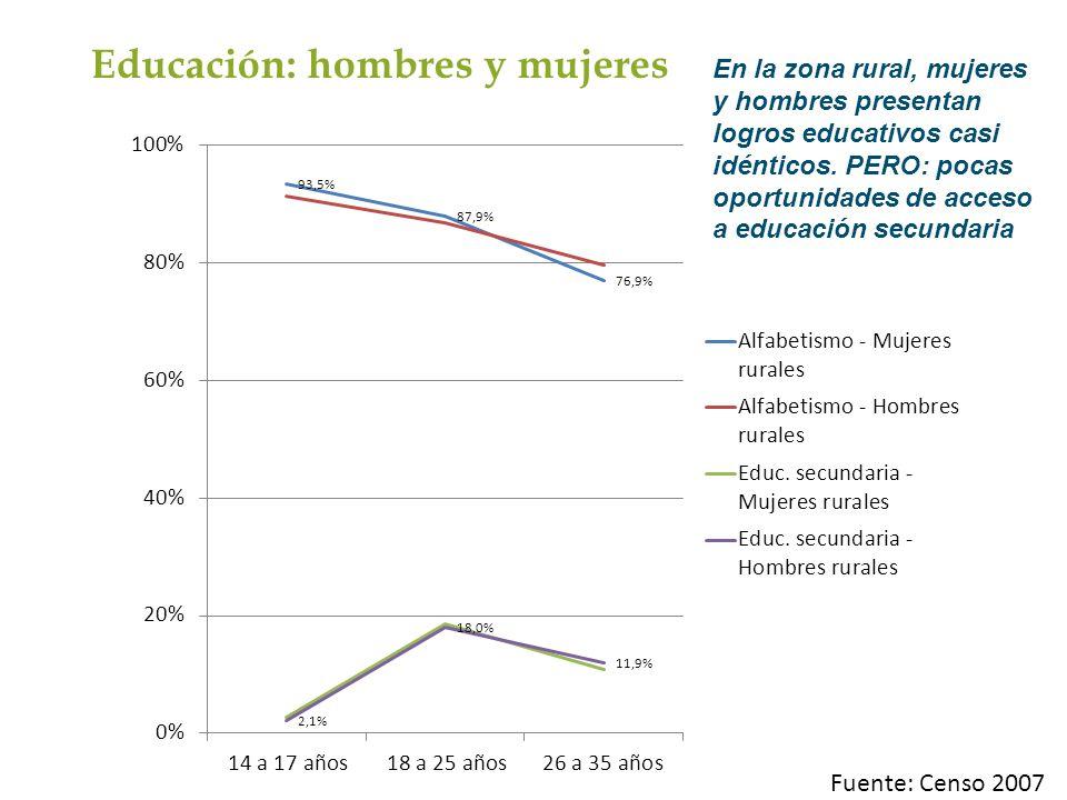 En la zona rural, mujeres y hombres presentan logros educativos casi idénticos. PERO: pocas oportunidades de acceso a educación secundaria Educación: