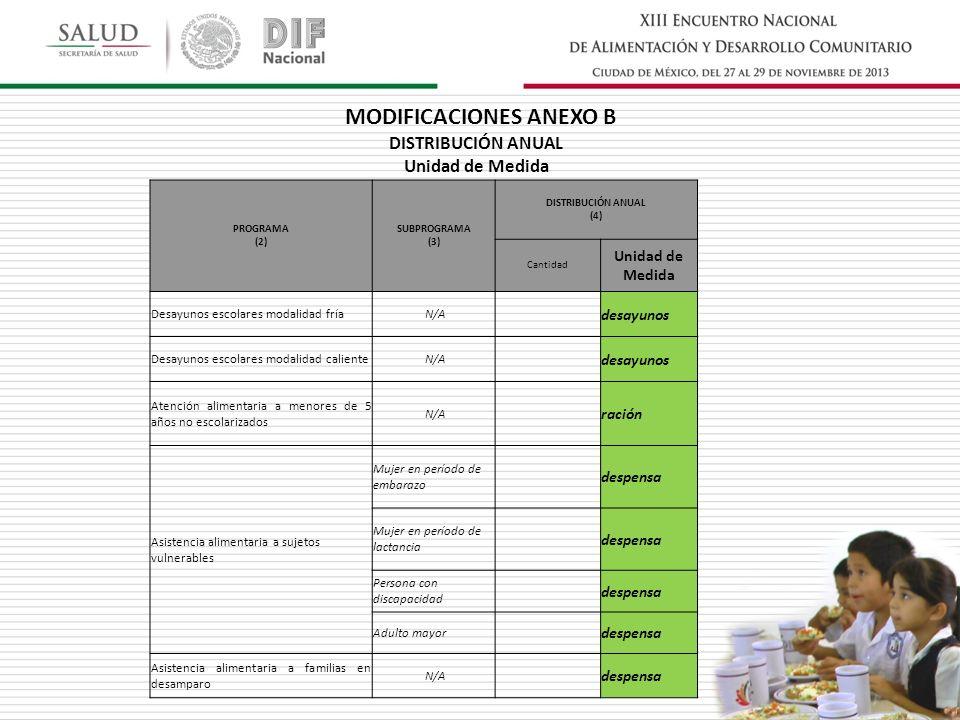 PROGRAMA (2) SUBPROGRAMA (3) DISTRIBUCIÓN ANUAL (4) No.