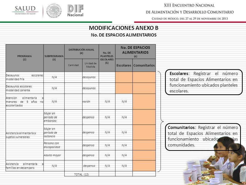 No. DE ESPACIOS ALIMENTARIOS PROGRAMA (2) SUBPROGRAMA (3) DISTRIBUCIÓN ANUAL (4) No.