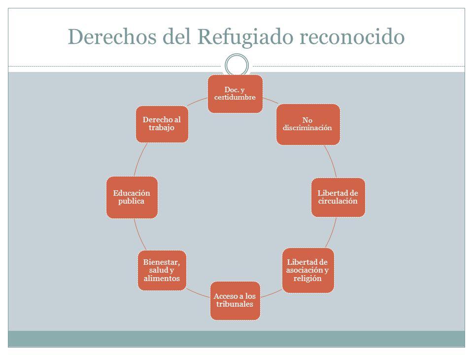 Derechos del Refugiado reconocido Doc.