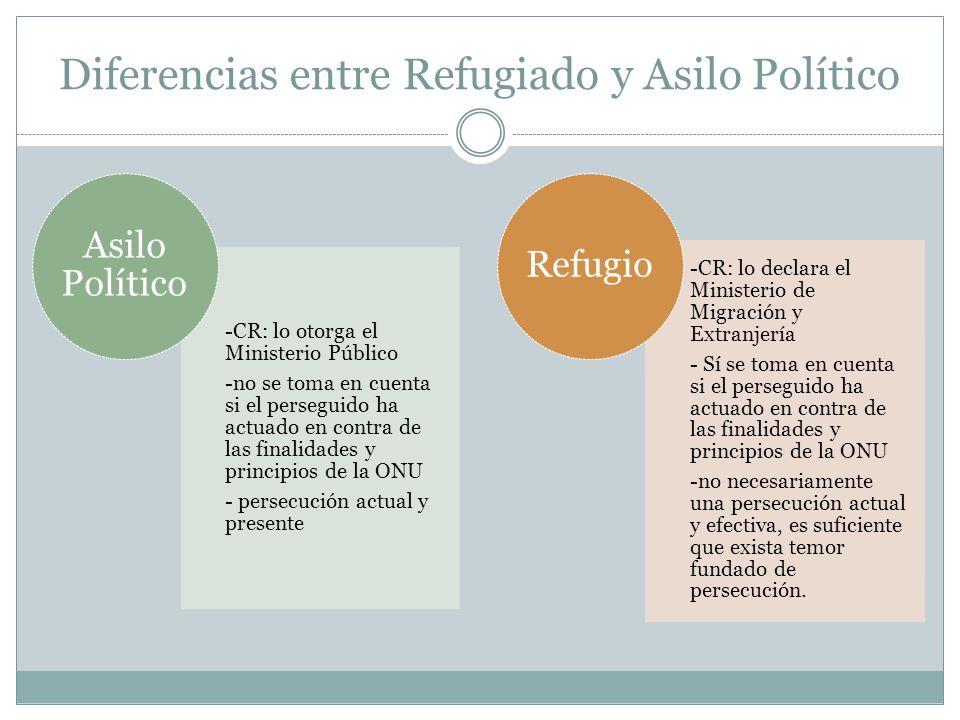 Tipos de Violencia 1- Violencia Sexual: ACNUR Violencia Sexual y por motivos de Género en contra de personas refugiadas, retornadas y desplazadas internas.