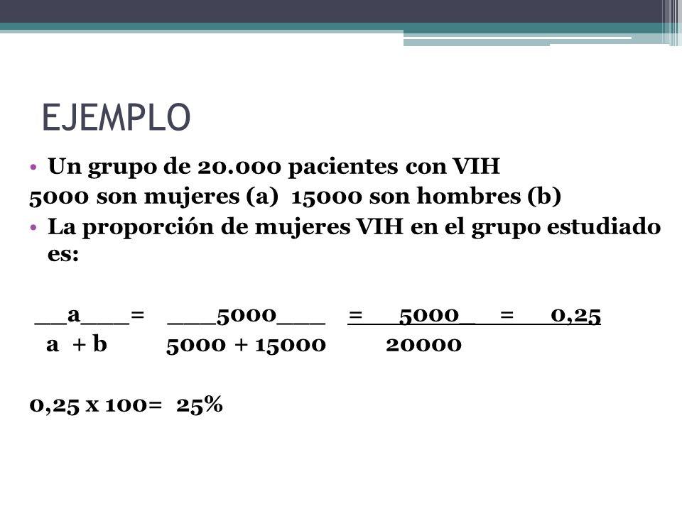 EJEMPLO Un grupo de 20.000 pacientes con VIH 5000 son mujeres (a) 15000 son hombres (b) La proporción de mujeres VIH en el grupo estudiado es: __a___=