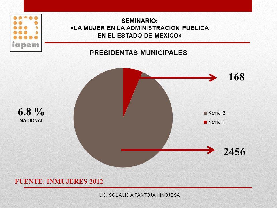 SEMINARIO: «LA MUJER EN LA ADMINISTRACION PUBLICA EN EL ESTADO DE MEXICO» LIC. SOL ALICIA PANTOJA HINOJOSA PRESIDENTAS MUNICIPALES 2456 168 FUENTE: IN