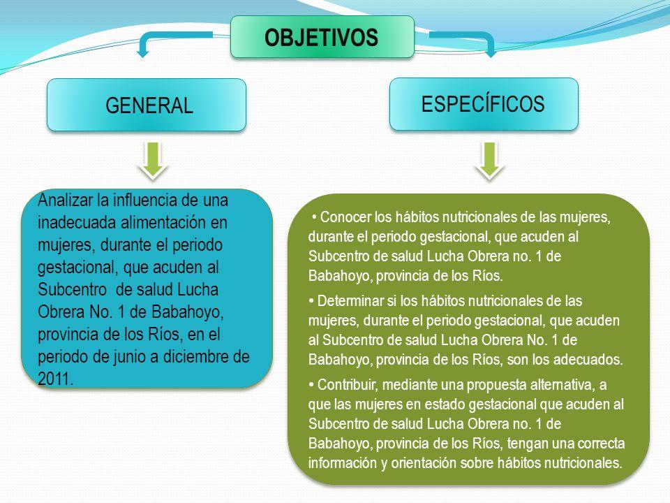 OBJETIVOS GENERAL Analizar la influencia de una inadecuada alimentación en mujeres, durante el periodo gestacional, que acuden al Subcentro de salud L