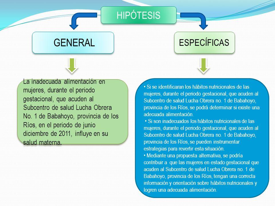 HIPÓTESIS GENERAL La inadecuada alimentación en mujeres, durante el periodo gestacional, que acuden al Subcentro de salud Lucha Obrera No. 1 de Babaho
