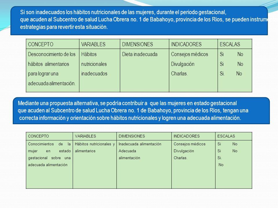Si son inadecuados los hábitos nutricionales de las mujeres, durante el periodo gestacional, que acuden al Subcentro de salud Lucha Obrera no. 1 de Ba