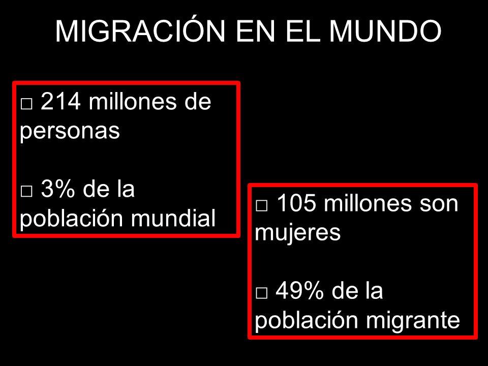 MIGRACIÓN EN EL MUNDO 105 millones son mujeres 49% de la población migrante 214 millones de personas 3% de la población mundial