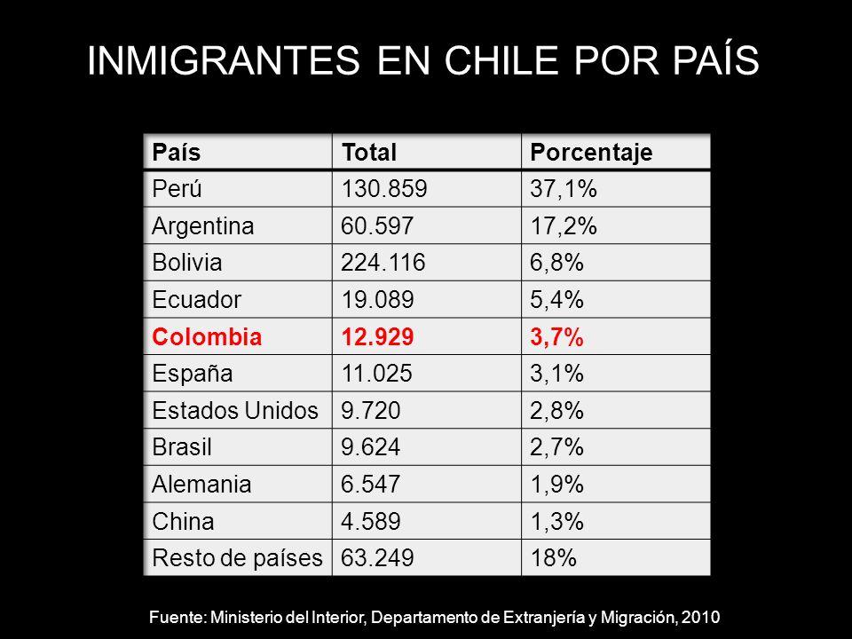 INMIGRANTES EN CHILE POR PAÍS Fuente: Ministerio del Interior, Departamento de Extranjería y Migración, 2010