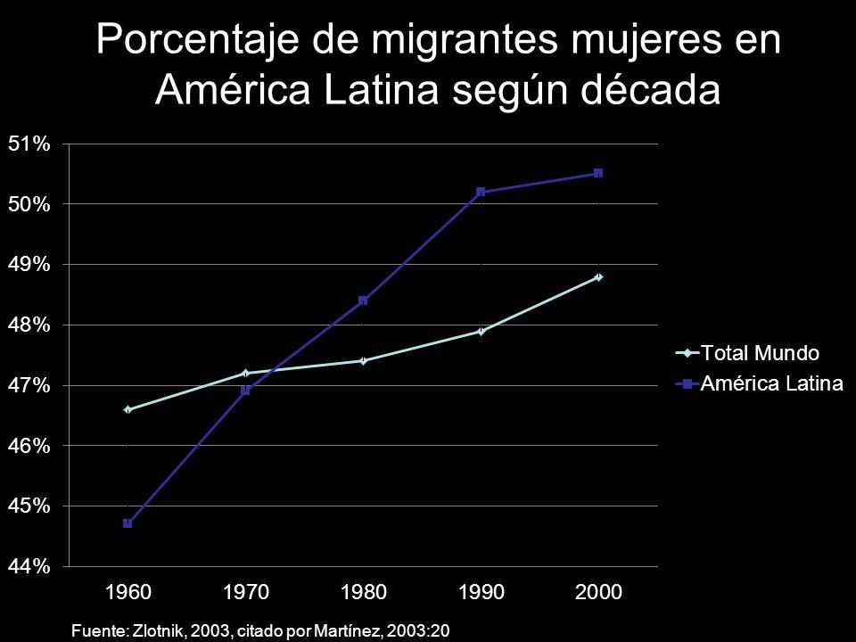 Porcentaje de migrantes mujeres en América Latina según década Fuente: Zlotnik, 2003, citado por Martínez, 2003:20