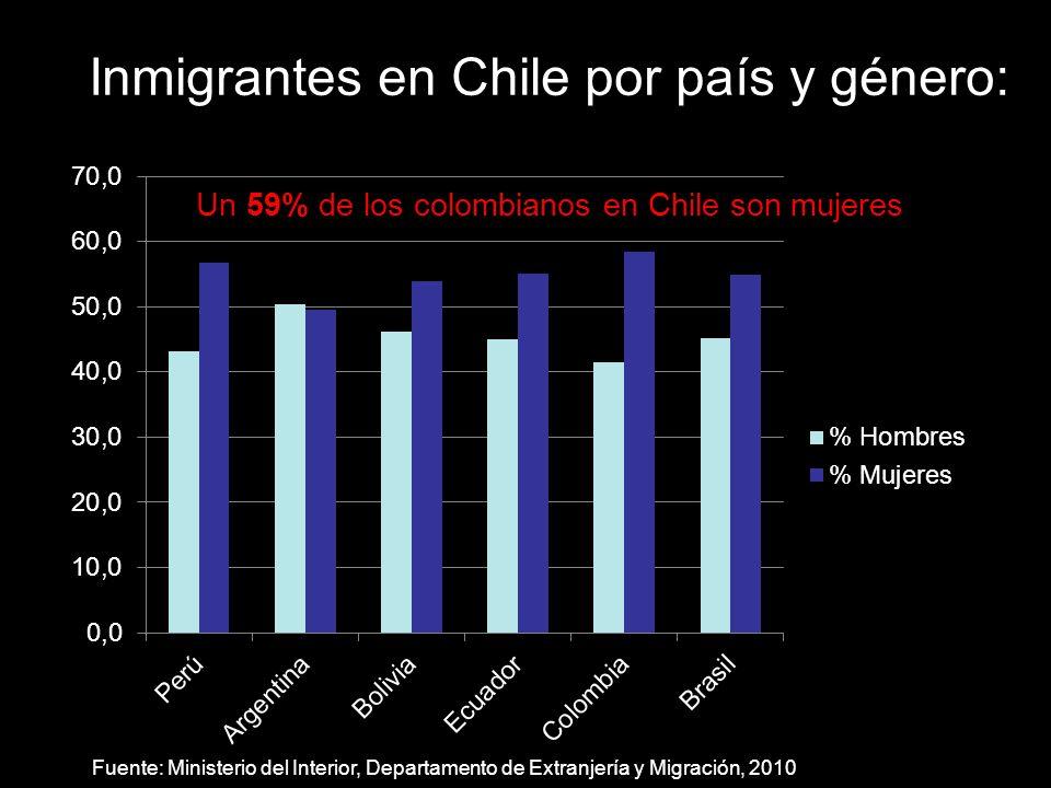 Migración colombiana según género y grupos de edad Un 63% de las colombianas en Chile tienen entre 18 y 45 años Fuente: Proyecto IMILA, CEPAL