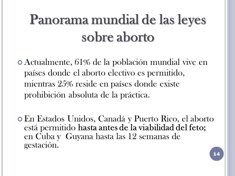 Actualmente, 61% de la población mundial vive en países donde el aborto electivo es permitido, mientras 25% reside en países donde existe prohibición absoluta de la práctica.