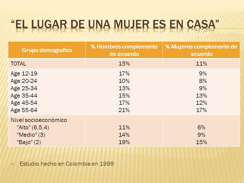 Grupo demografico % Hombres complemente de acuerdo % Mujeres complemente de acuerdo TOTAL15%11% Age 12-19 Age 20-24 Age 25-34 Age 35-44 Age 45-54 Age