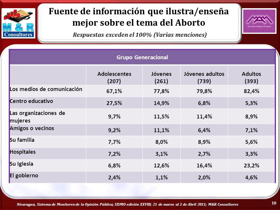Fuente de información que ilustra/enseña mejor sobre el tema del Aborto Respuestas exceden el 100% (Varias menciones) Nicaragua, Sistema de Monitoreo de la Opinión Pública; SISMO edición XXVIII; 21 de marzo al 3 de Abril 2011; M&R Consultores Grupo Generacional Adolescentes (207) Jóvenes (261) Jóvenes adultos (739) Adultos (393) Los medios de comunicación 67,1%77,8%79,8%82,4% Centro educativo 27,5%14,9%6,8%5,3% Las organizaciones de mujeres 9,7%11,5%11,4%8,9% Amigos o vecinos 9,2%11,1%6,4%7,1% Su familia 7,7%8,0%8,9%5,6% Hospitales 7,2%3,1%2,7%3,3% Su Iglesia 6,8%12,6%16,4%23,2% El gobierno 2,4%1,1%2,0%4,6% 10
