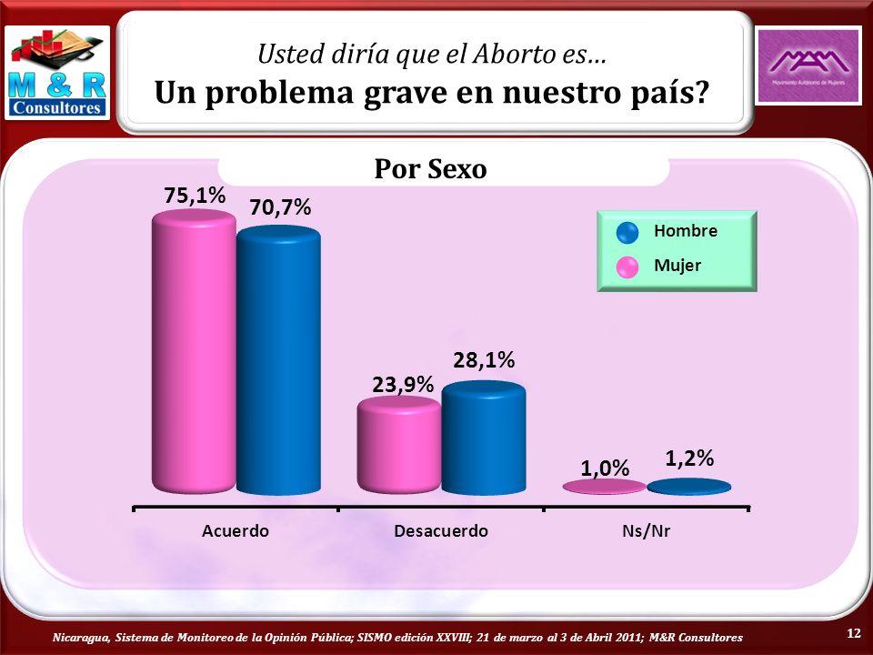 Nicaragua, Sistema de Monitoreo de la Opinión Pública; SISMO edición XXVIII; 21 de marzo al 3 de Abril 2011; M&R Consultores Usted diría que el Aborto es… Un problema grave en nuestro país.