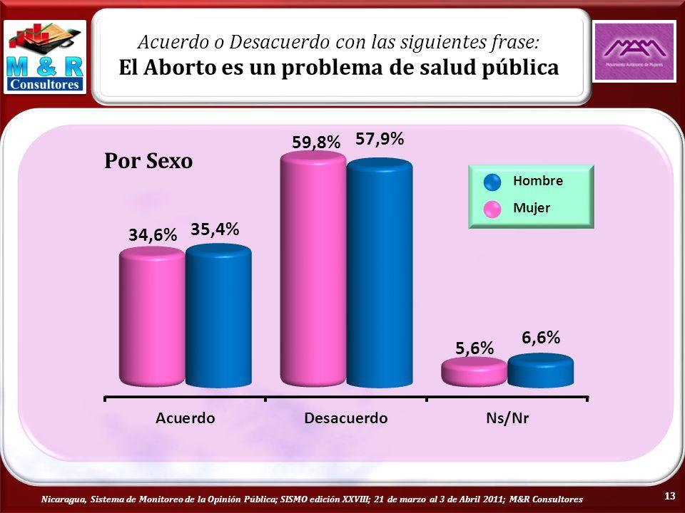 Nicaragua, Sistema de Monitoreo de la Opinión Pública; SISMO edición XXVIII; 21 de marzo al 3 de Abril 2011; M&R Consultores Por Sexo Hombre Mujer Acuerdo o Desacuerdo con las siguientes frase: El Aborto es un problema de salud pública 13