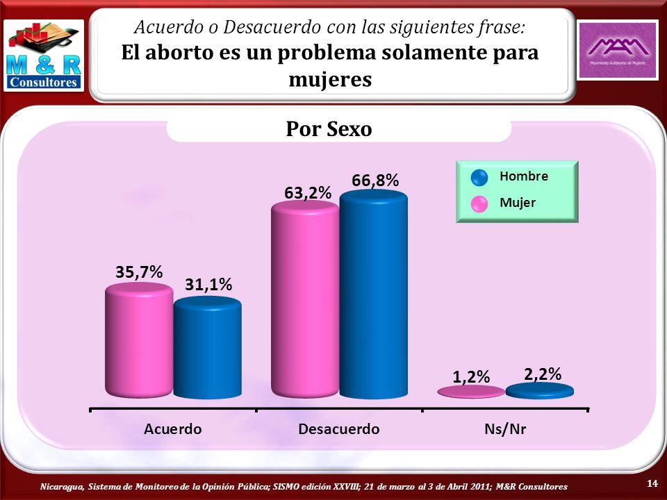 Nicaragua, Sistema de Monitoreo de la Opinión Pública; SISMO edición XXVIII; 21 de marzo al 3 de Abril 2011; M&R Consultores Por Sexo Hombre Mujer Acuerdo o Desacuerdo con las siguientes frase: El aborto es un problema solamente para mujeres 14
