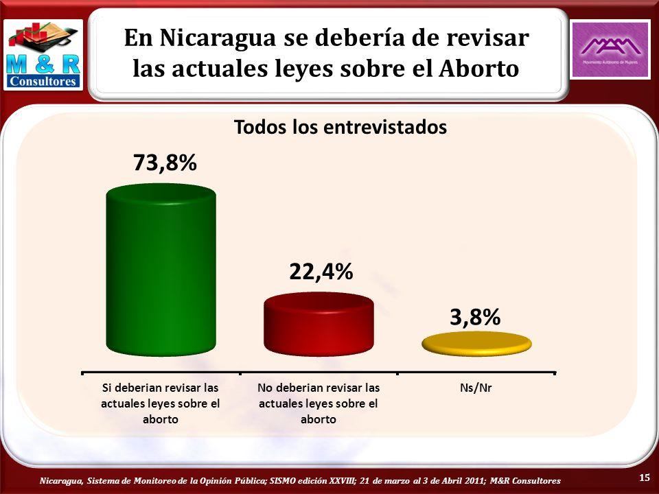 En Nicaragua se debería de revisar las actuales leyes sobre el Aborto Nicaragua, Sistema de Monitoreo de la Opinión Pública; SISMO edición XXVIII; 21 de marzo al 3 de Abril 2011; M&R Consultores Todos los entrevistados 15