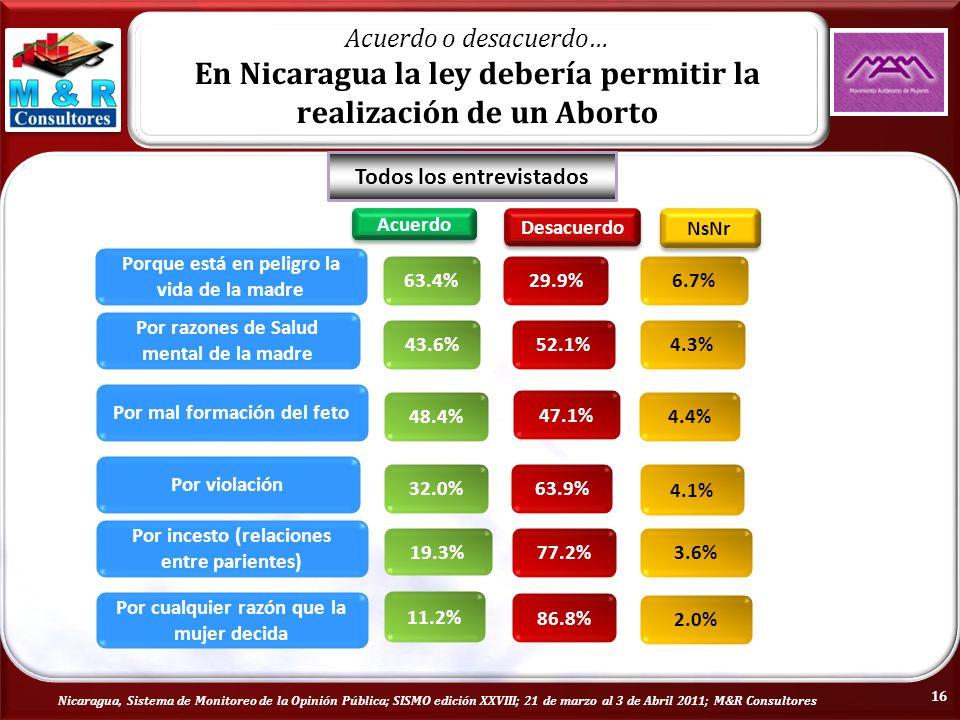 Acuerdo o desacuerdo… En Nicaragua la ley debería permitir la realización de un Aborto Acuerdo Desacuerdo NsNr Por cualquier razón que la mujer decida 11.2% 86.8% 2.0% Por razones de Salud mental de la madre 43.6%52.1%4.3% Por incesto (relaciones entre parientes) 19.3% 77.2%3.6% Por violación 32.0%63.9% 4.1% Por mal formación del feto 48.4% 47.1% 4.4% Porque está en peligro la vida de la madre 63.4%29.9%6.7% Todos los entrevistados Nicaragua, Sistema de Monitoreo de la Opinión Pública; SISMO edición XXVIII; 21 de marzo al 3 de Abril 2011; M&R Consultores 16