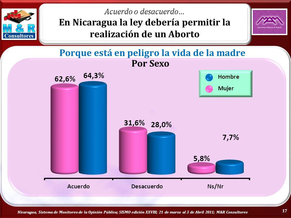 Nicaragua, Sistema de Monitoreo de la Opinión Pública; SISMO edición XXVIII; 21 de marzo al 3 de Abril 2011; M&R Consultores Por Sexo Hombre Mujer Acuerdo o desacuerdo… En Nicaragua la ley debería permitir la realización de un Aborto Porque está en peligro la vida de la madre 17
