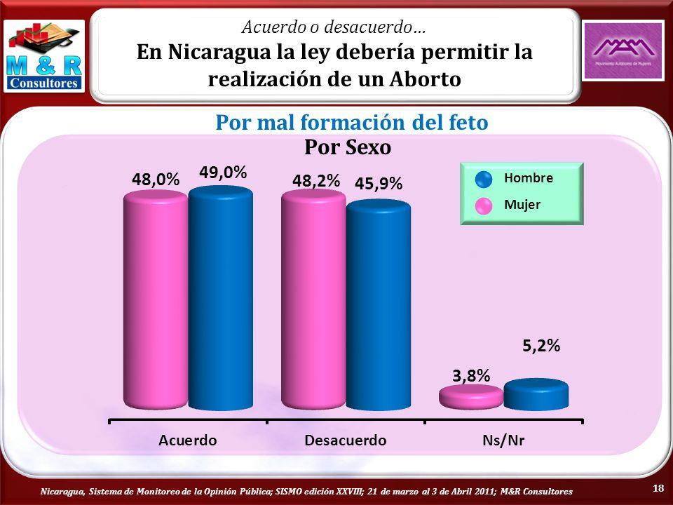 Nicaragua, Sistema de Monitoreo de la Opinión Pública; SISMO edición XXVIII; 21 de marzo al 3 de Abril 2011; M&R Consultores Por Sexo Hombre Mujer Acuerdo o desacuerdo… En Nicaragua la ley debería permitir la realización de un Aborto Por mal formación del feto 18