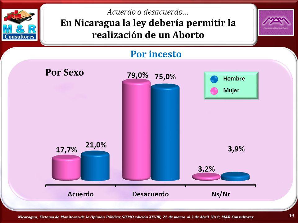Nicaragua, Sistema de Monitoreo de la Opinión Pública; SISMO edición XXVIII; 21 de marzo al 3 de Abril 2011; M&R Consultores Por Sexo Hombre Mujer Acuerdo o desacuerdo… En Nicaragua la ley debería permitir la realización de un Aborto Por incesto 19