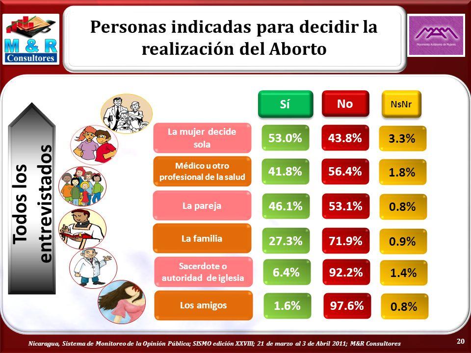 Sí No NsNr La familia 27.3%71.9% 0.9% La pareja 46.1%53.1% 0.8% Los amigos 1.6%97.6% 0.8% Sacerdote o autoridad de iglesia 6.4%92.2% 1.4% Médico u otro profesional de la salud 41.8%56.4% 1.8% La mujer decide sola 53.0%43.8% 3.3% Todos los entrevistados Personas indicadas para decidir la realización del Aborto Nicaragua, Sistema de Monitoreo de la Opinión Pública; SISMO edición XXVIII; 21 de marzo al 3 de Abril 2011; M&R Consultores 20