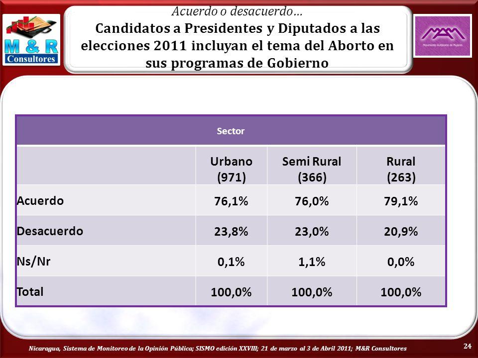 Nicaragua, Sistema de Monitoreo de la Opinión Pública; SISMO edición XXVIII; 21 de marzo al 3 de Abril 2011; M&R Consultores Acuerdo o desacuerdo… Candidatos a Presidentes y Diputados a las elecciones 2011 incluyan el tema del Aborto en sus programas de Gobierno Sector Urbano (971) Semi Rural (366) Rural (263) Acuerdo76,1%76,0%79,1% Desacuerdo23,8%23,0%20,9% Ns/Nr0,1%1,1%0,0% Total100,0% 24