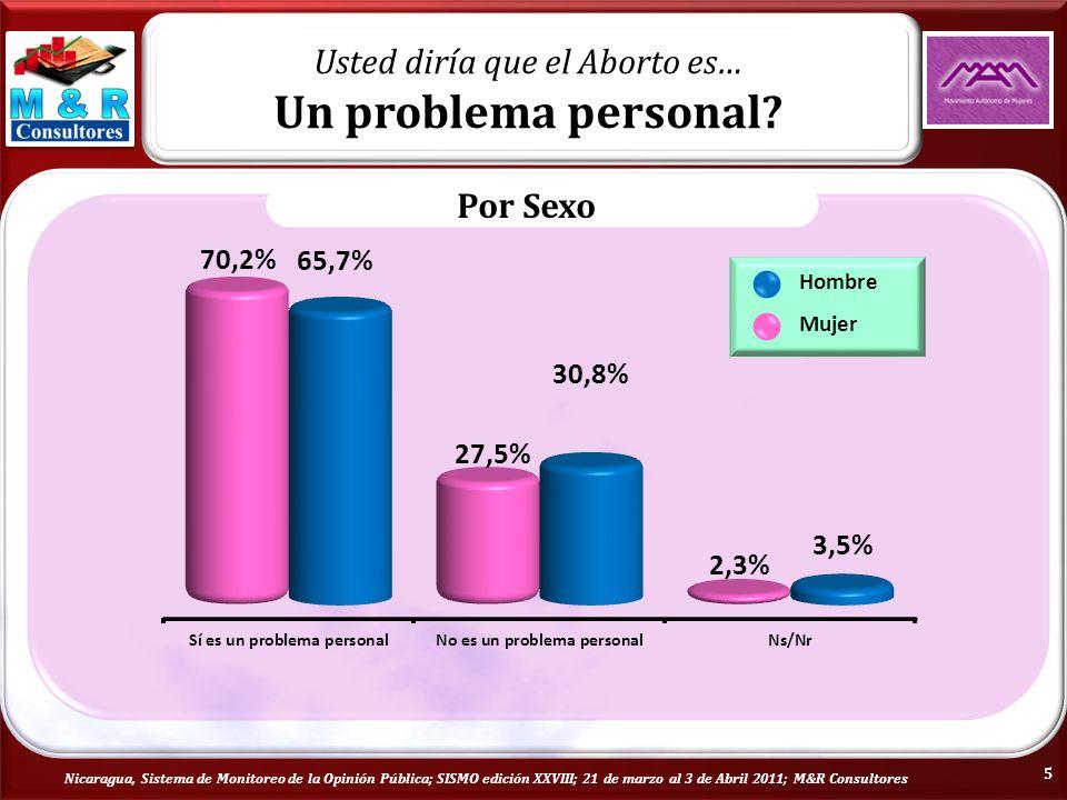 Nicaragua, Sistema de Monitoreo de la Opinión Pública; SISMO edición XXVIII; 21 de marzo al 3 de Abril 2011; M&R Consultores Usted diría que el Aborto es… Un problema personal.