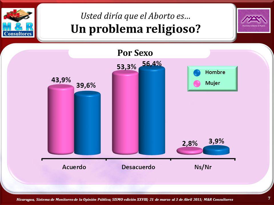 Nicaragua, Sistema de Monitoreo de la Opinión Pública; SISMO edición XXVIII; 21 de marzo al 3 de Abril 2011; M&R Consultores Usted diría que el Aborto es… Un problema religioso.